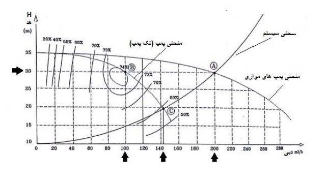 آنچه که می بایست درباره منحنی ها پمپ بدانید